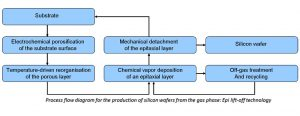 Process flow diagram for epi lift-off wafer technology